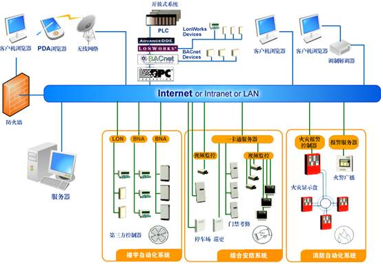 智能建筑信息集成系统网络结构示意图